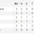 Romania a batut Finlanda cu 2 - 0