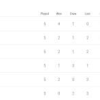 La jumatatea preliminariilor CM, Romania ocupa locul 4, cu doar 6 puncte