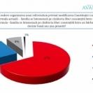 Sondaj CURS: 34% dintre romani vin sa voteze la referendum